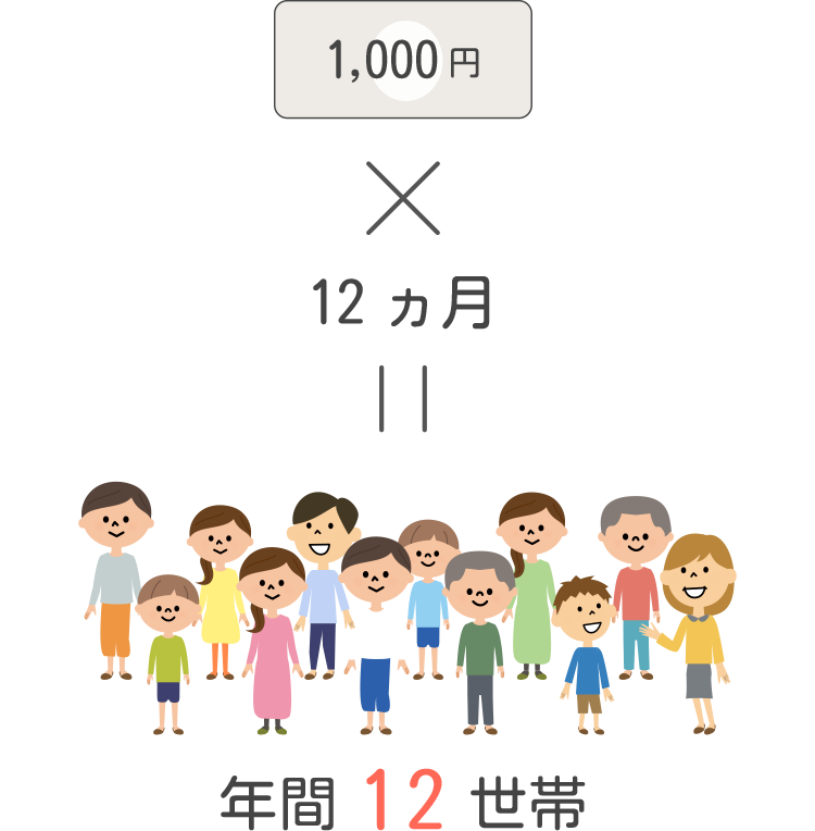 毎月1,000円で1年間に12世帯へ「おすそわけ」