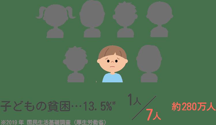 子どもの貧困13.5%