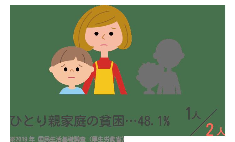 ひとり親家庭の貧困48.1%