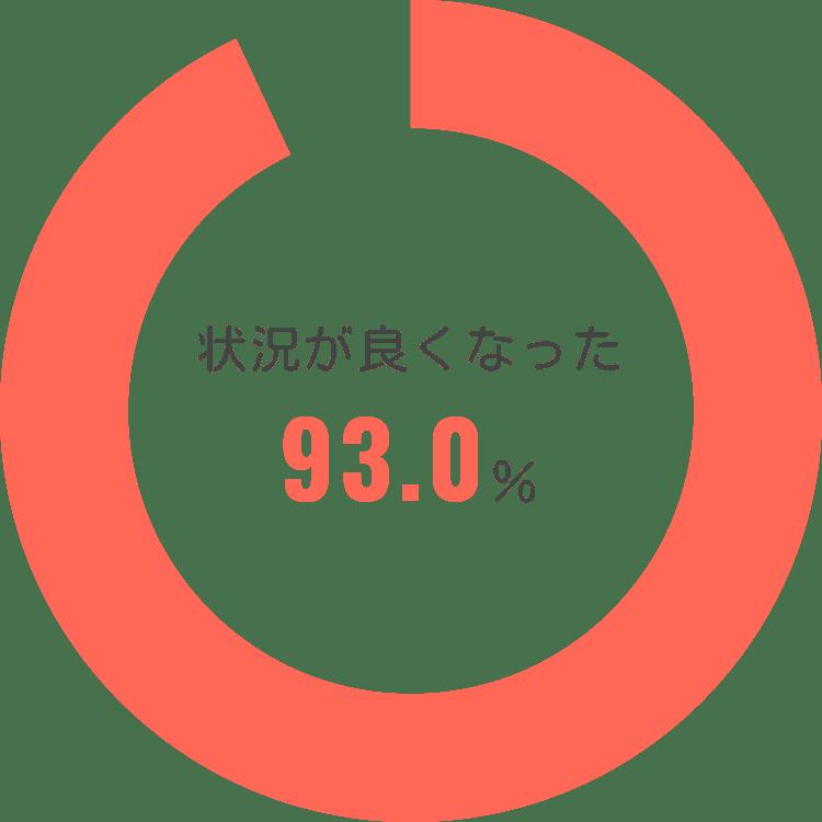 状況が良くなった93.0%